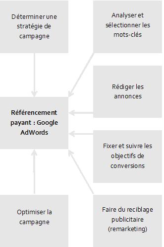 Graphique sur le référencement payant