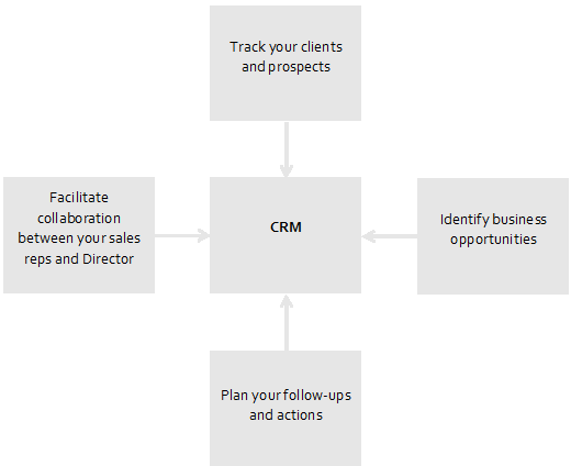 CRM tools graphic
