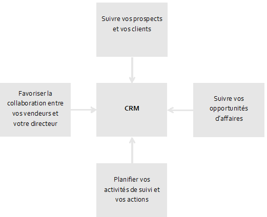 Graphique d'outils CRM