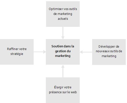 Graphique sur les ressources à temps partiel