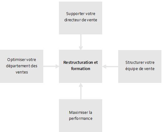 Graphique sur la restructuration et formation