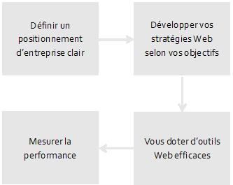 Graphique sur les stratégies web