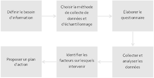 Graph-Site-FR-Etude-de-satisfaction - Enquête de satisfaction - Sondage de satisfaction - Mesure de satisfaction - satisfaction client - satisfactions des clients - mesure du niveau de satisfaction
