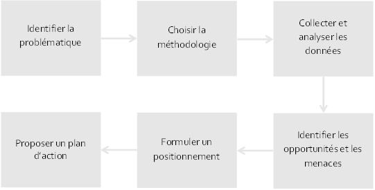 Graphique sur les recherches marketing - La méthode Altitude des recherches marketing - définir - choisir la méthode - collecter - prendre des décisions - Étude de marché - Se différencier - Se positionner - Comprendre le marché - Benchmarking - Analyse de la compétition - Analyse de la concurrence - Environnement concurrentiel