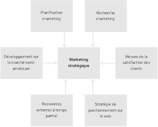 La méthode altitude du marketing statégique - planification - recherche - stratégie de positionnement - ressources externes - développement de marchés extérieurs