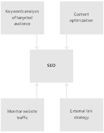 Graph-Mobile-EN-SEO