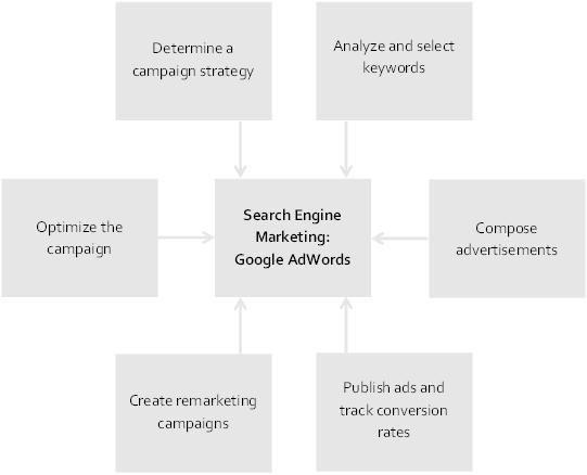 Graph-Site EN-SEM