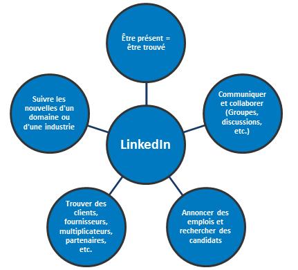 LinkedIn-Graphique sur les bénéfices