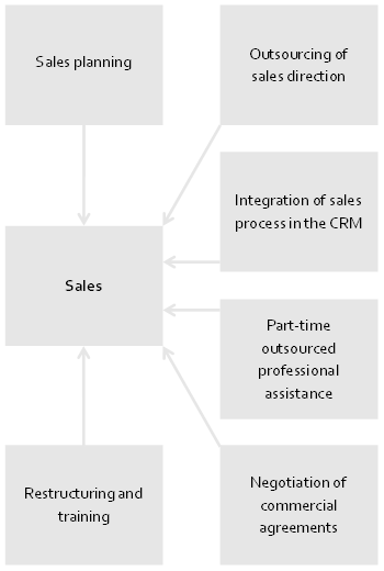 Propel your sales graphic