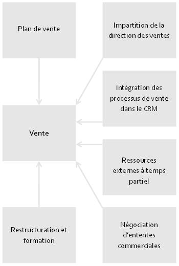 Graphique des ventes